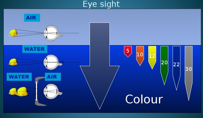 Refraction and object sizes