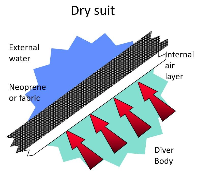 Drysuit-function