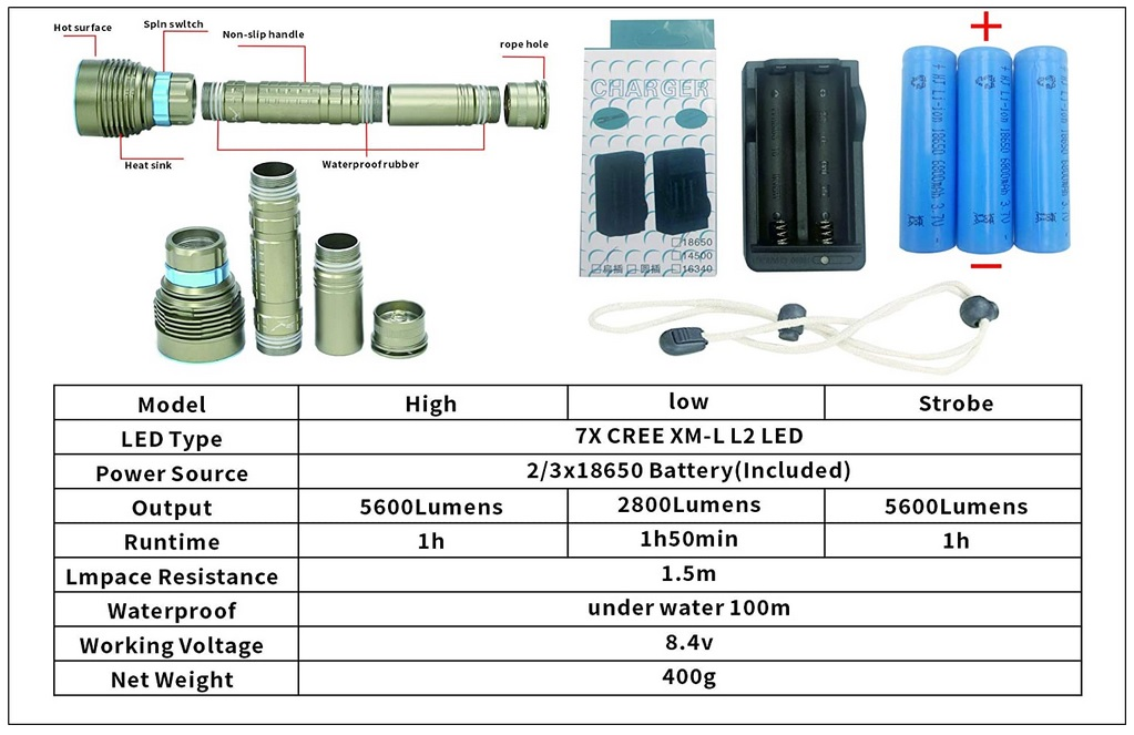 Underwater torch Material and fabrication