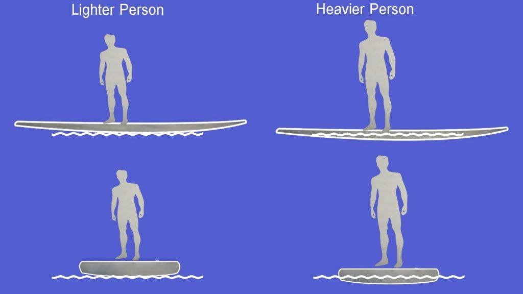 Board-Stability